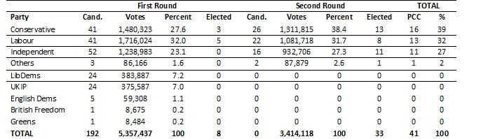Table 1. England and Wales police and crime commissioner elections, 2012